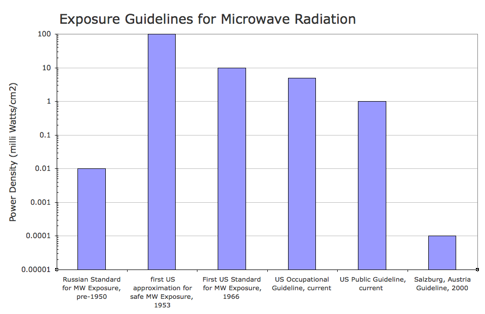 Exposure Guidelines for Microwave Radiation