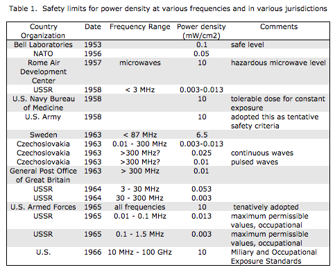 Safety limits for power density at various frequencies and in various jurisdictions